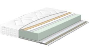 comment choisir son matelas matelas ressorts mousse. Black Bedroom Furniture Sets. Home Design Ideas